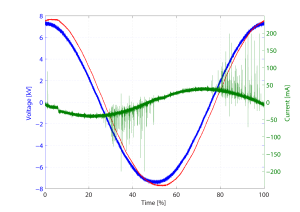 Figure 1: Current (green), measured voltage (red) and reference voltage (blue) versus cycle. Measurement performed at atmospheric pressure, 15kV and 2.5kHz.