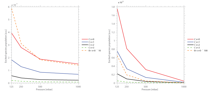 Figure 3: Excited species population of nitrogen and N2+ versus ambient pressure during rise (left) and fall (right) time of the voltage pulse. Measurement performed at constant voltage amplitude and dielectric thickness.