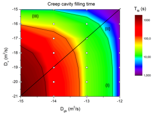 Figure 3: Creep cavity filling times for various volume and grain-boundary diffusivities.
