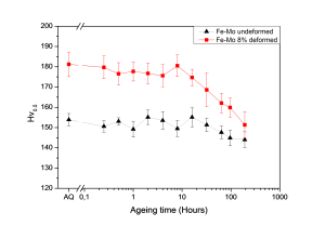 Figure 4: Vickers hardness results for undeformed and deformed Fe-Mo alloy. AQ: As Quenched.