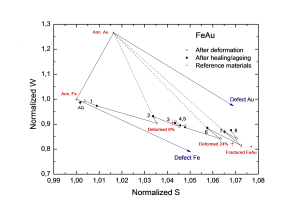 Figure 2: Positron data showing the S versus W parameters for the Fe-Au alloy. AQ: As Quenched.
