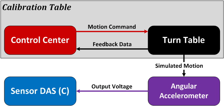 Diagram of the angular accelerometer calibration setup
