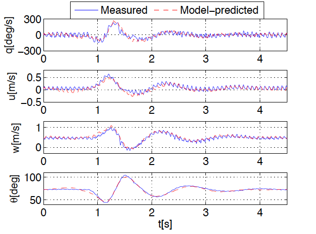 Figure 2-2: Measured and model-predicted longitudinal dynamics of the DelFly