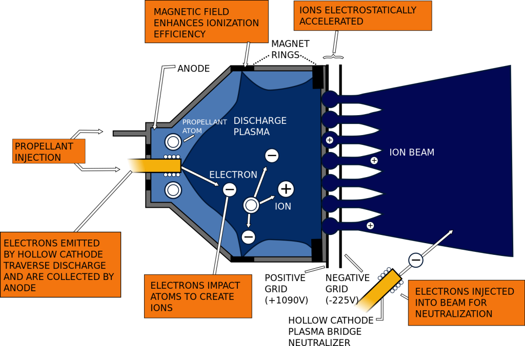 Figure 1 - Working of an ion engine explained.