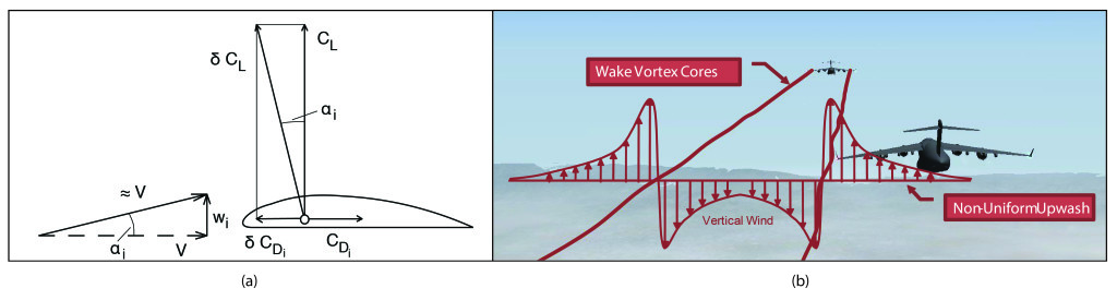 Figure 1 - (a) Forces acting on an airfoil when positioned in an upwash flow field; (b) Flow region behind a C-170 transport aircraft, identifying the regions of upwash and downwash separated by the tip vortices.