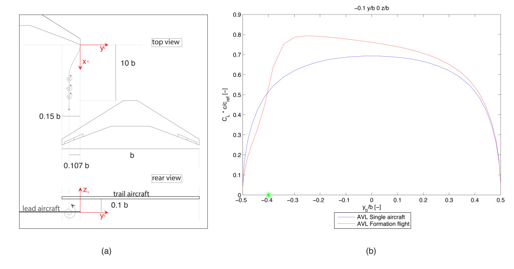 Figure 2 - (a) Graphical representation of trail aircraft with relation to lead aircraft at position for optimal induced drag reduction, -0.15 y/b and 0.1 z/b; (b) Wing loading of trail aircraft rectangular wing with NACA0012 wing profile, flying at standard atmospheric conditions (0 meters) 0.55 Mach with a lift coefficient of 0.55, of a homogeneous formation where both wings are separated by eight wingspans.