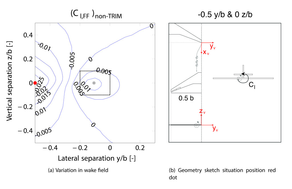 Figure 3 - Rolling moment distribution for a segment of the wake field of a homogeneous two A330-300 aircrafts echelon formation flying at 0.6 Mach at 11,000 meters altitude, alongside an explanatory graphical representations of the wake field axis definition and a situational geometry sketch (black star indicates vortex location).