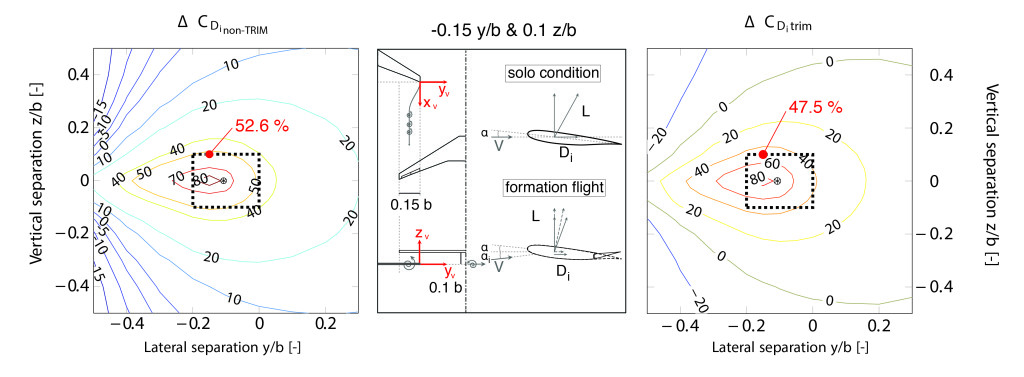 Figure 4 - Comparison of induced drag reduction of the trail aircraft in formation flight, compared to the solo flight condition, in untrimmed and trimmed condition accompanied by a graphical representation of the optimal induced drag position (-0.15 y/b and 0.1 z/b).