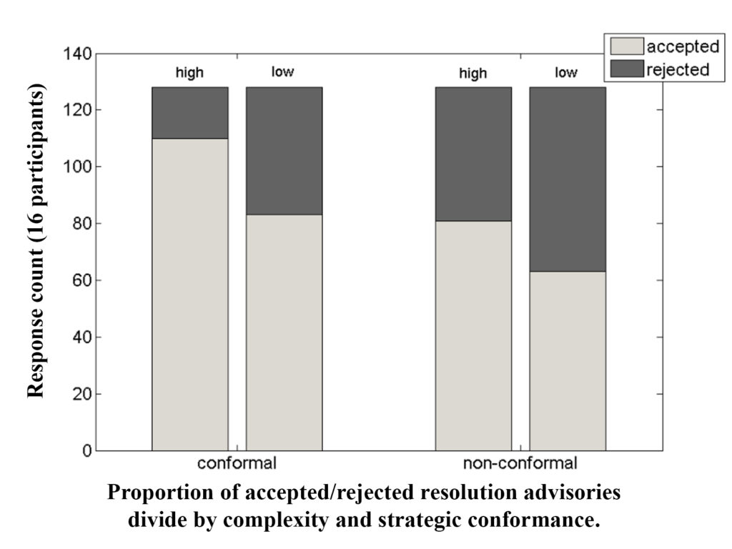 Results revealed a significant effect of conformance on acceptance and agreement with resolution advisories. Conformal advisories (i.e. matching those of the individual participant) were accepted more often, and received higher agreement ratings than did non-conformal advisories.
