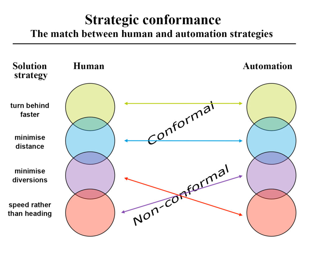Strategic conformance addresses the match in solution strategies between the individual human and the automation. If there is a match, the solution is considered conformal. If strategies do not match, the solution is considered non-conformal.