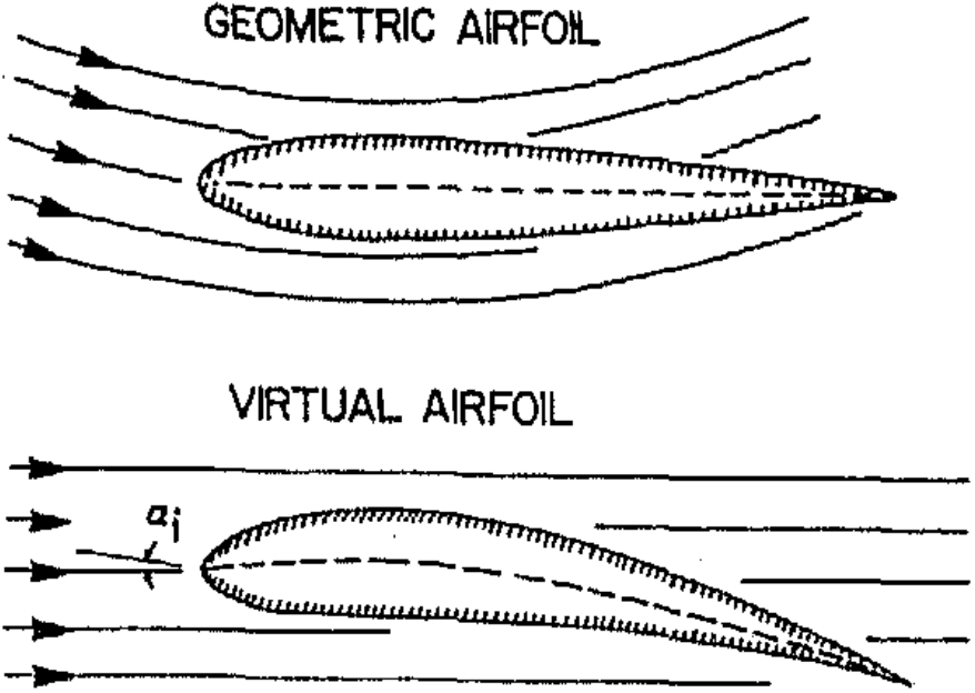 Figure 1 - Virtual airfoil transformation