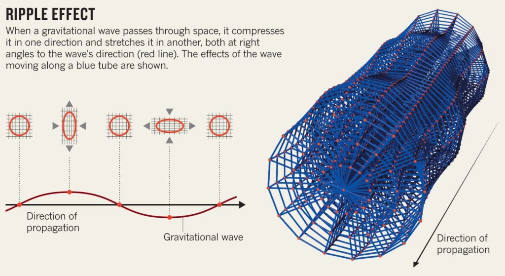 Quadruple wave: G-wave ripple effect visualized.